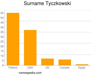 Surname Tyczkowski