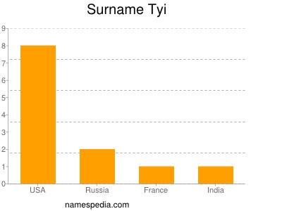 Surname Tyi