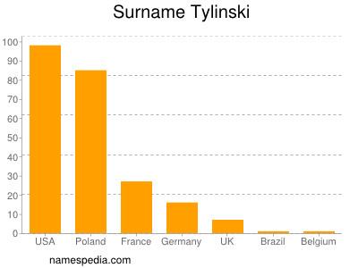 Surname Tylinski