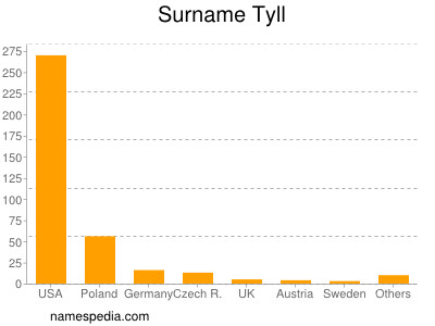Surname Tyll