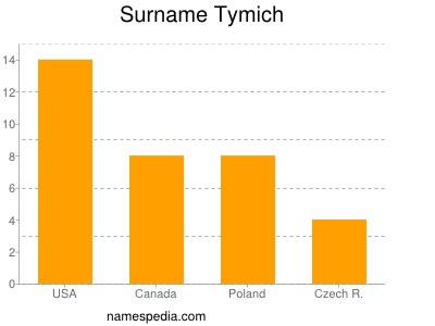 Surname Tymich