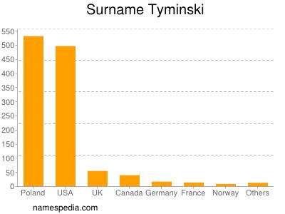 Surname Tyminski