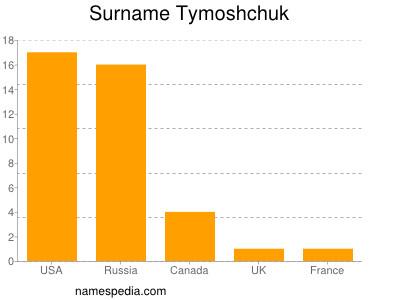 Surname Tymoshchuk