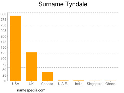 Surname Tyndale