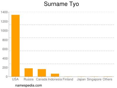 Surname Tyo