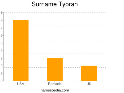Familiennamen Tyoran