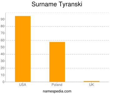 Familiennamen Tyranski