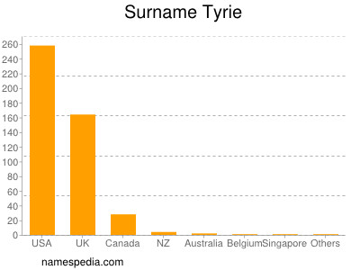 Surname Tyrie