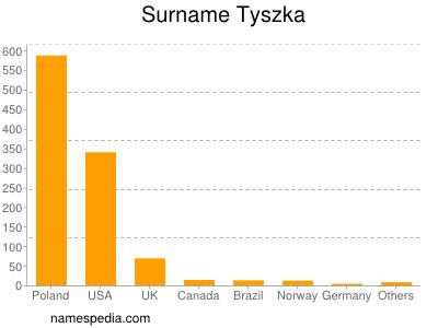 Surname Tyszka