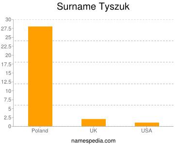 Surname Tyszuk