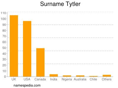 Surname Tytler