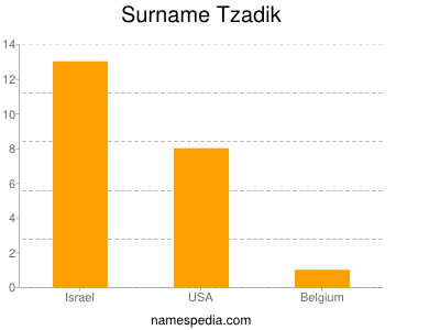 Surname Tzadik