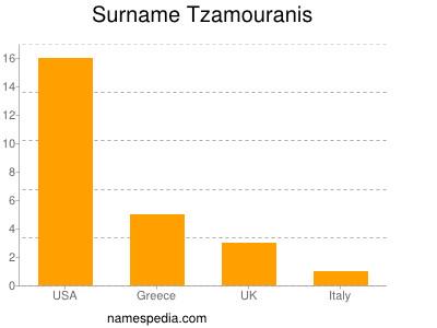 Surname Tzamouranis