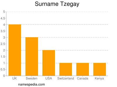 Surname Tzegay