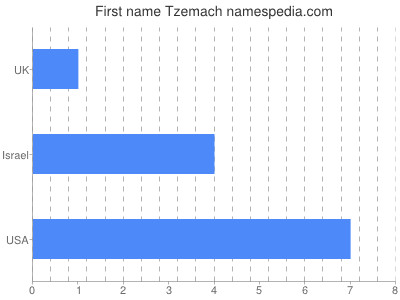 Given name Tzemach