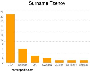 Surname Tzenov