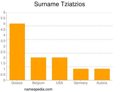 Familiennamen Tziatzios