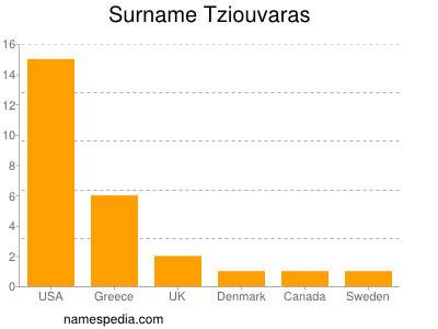 Surname Tziouvaras