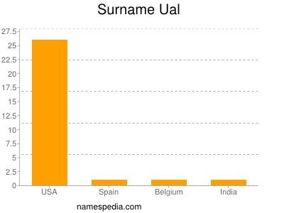 Surname Ual