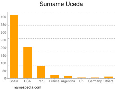 Surname Uceda