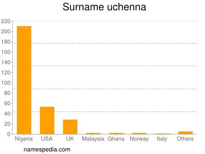 Surname Uchenna