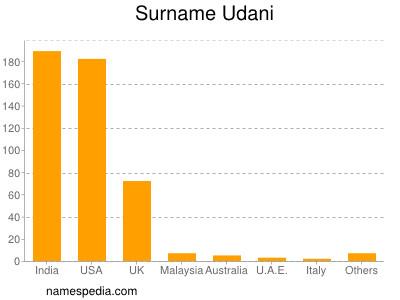 Surname Udani