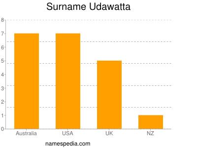 Surname Udawatta