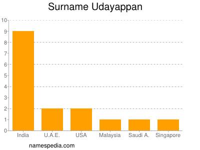 Familiennamen Udayappan