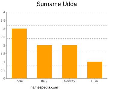 Familiennamen Udda