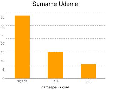 Surname Udeme