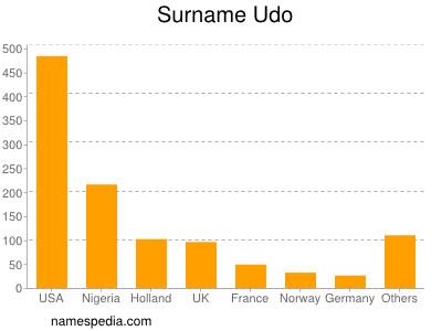 Surname Udo