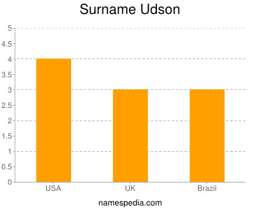 Surname Udson