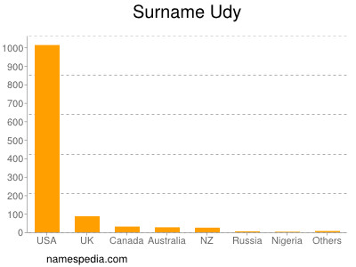 Surname Udy