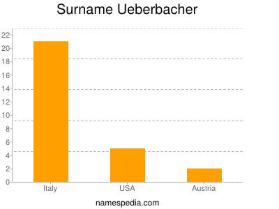 Surname Ueberbacher