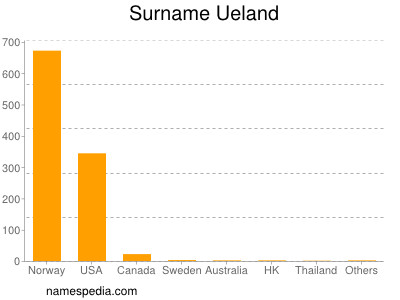 Surname Ueland