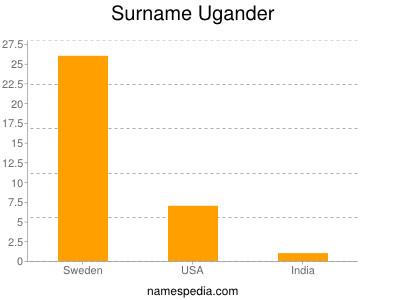 Surname Ugander