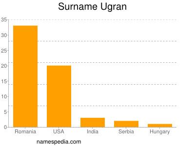 Familiennamen Ugran