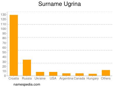 Surname Ugrina