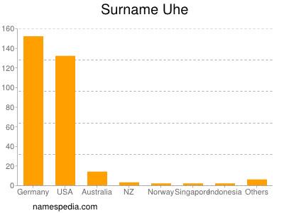 Surname Uhe