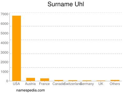 Surname Uhl