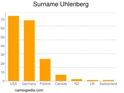 Surname Uhlenberg