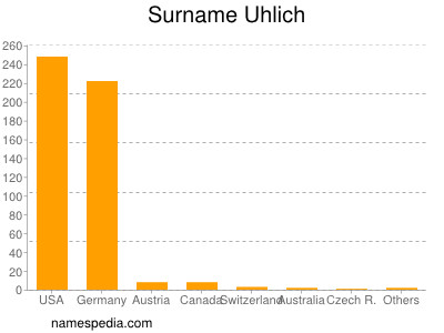 Surname Uhlich