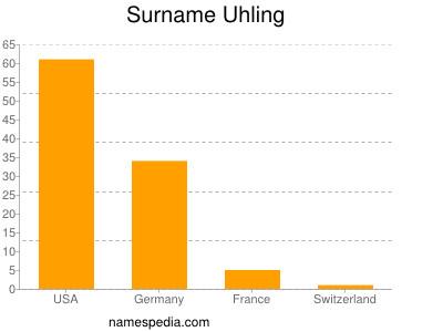 Surname Uhling