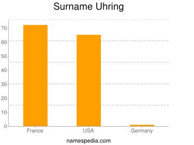 Surname Uhring