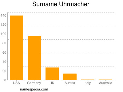 Surname Uhrmacher