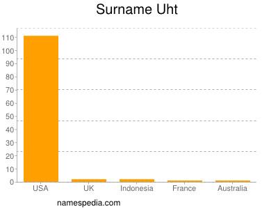 Surname Uht