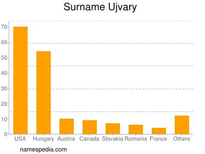 Surname Ujvary