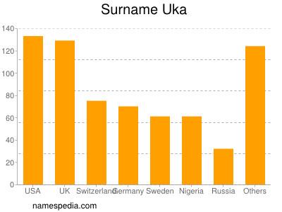 Surname Uka