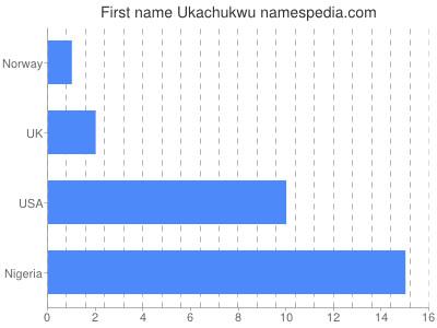 Given name Ukachukwu