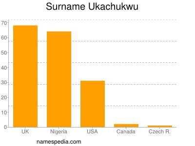 Surname Ukachukwu